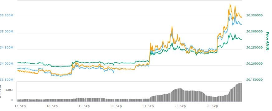 Stellar Surges 50 Percent in Last 7 Days