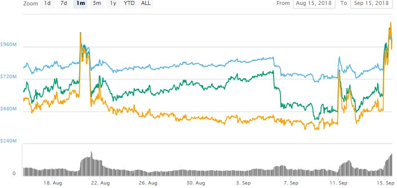 Tezos' overall monthly performance has also been sent in the green after the news broke out
