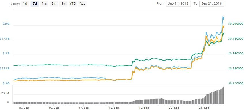 Ripple (XRP) Unseats Ethereum As Second Largest Cryptocurrency