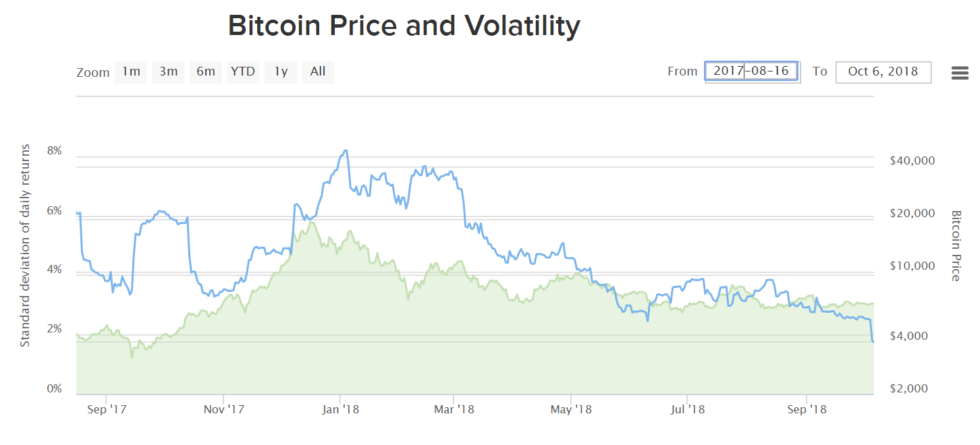 Bitcoin's Low Volatility Might Mean Price Manipulation Is Waning