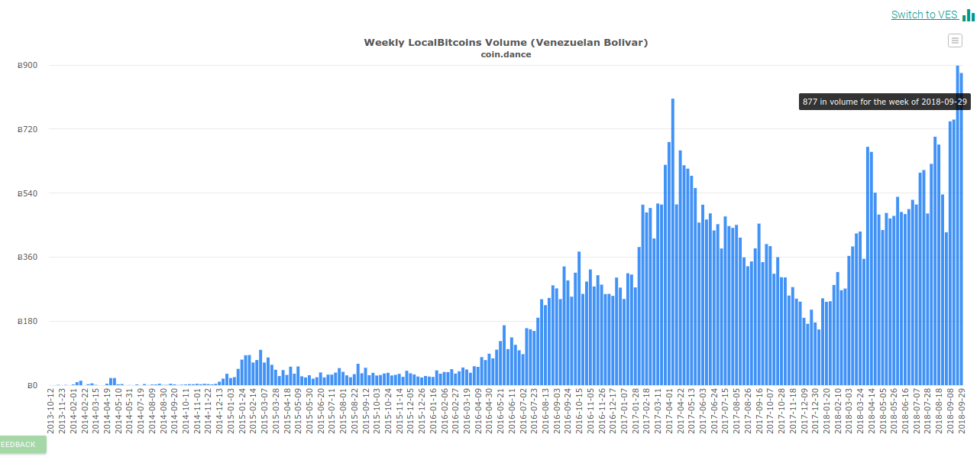 In Bitcoin terms meanwhile, the data one month after the currency reforms took effect marked the biggest ever seven-day trade volumes by Venezuelans, outpacing even April's spike of 805 BTC.