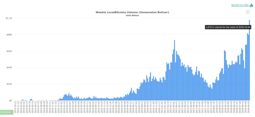 Venezuela Bitcoin Trading Hits New Record As Maduro Confirms Petro Launch