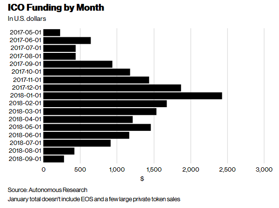 via Bloomberg- ICO funding by month