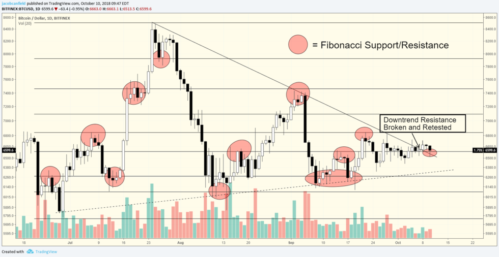 Bitcoin Analysis and Its Secret Love for Fibonacci Levels