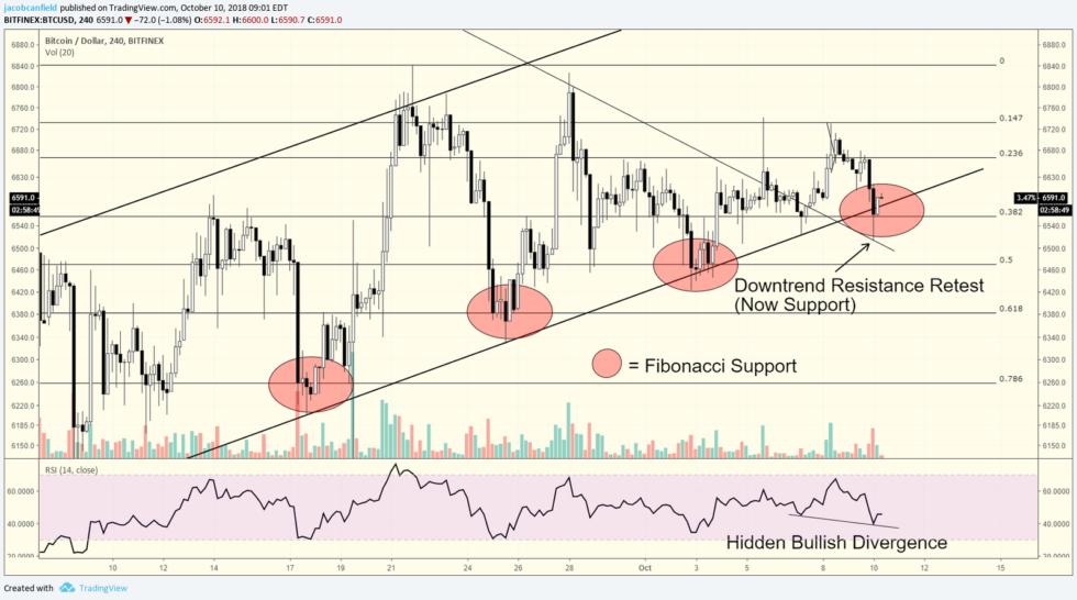 Day trading rockstar bitcoin