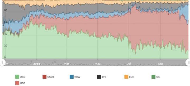 Giao dịch tiền mã hóa KRW tăng kể từ khi bắt đầu quý 4 năm 2018