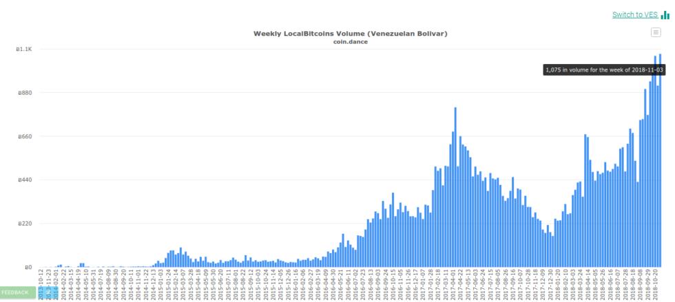 Screenshot 2018 11 07 at 12.37.30 980x439 - Venezuela comercia bitcoin mas que nunca en Octubre