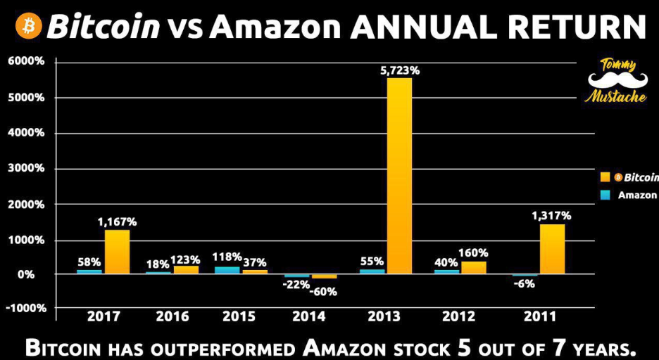 AMZN! $4K Bitcoin Still Historically Outperforming Amazon Stock