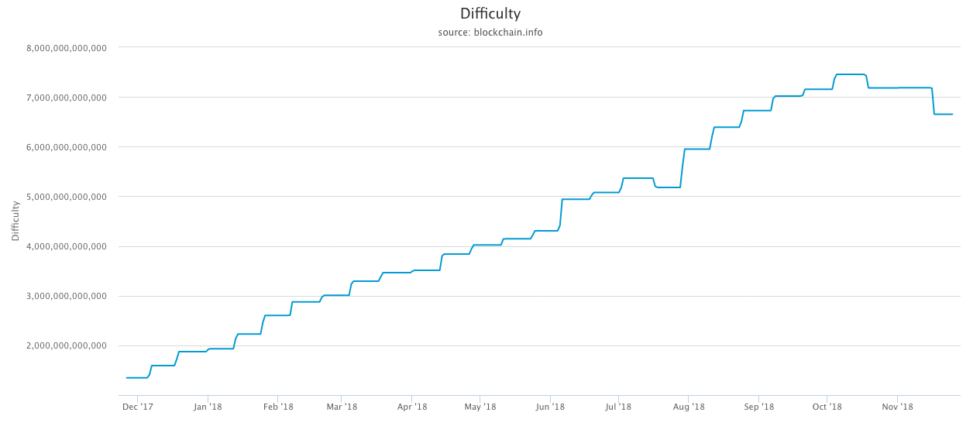 bitcoin mining difficulty adjusts