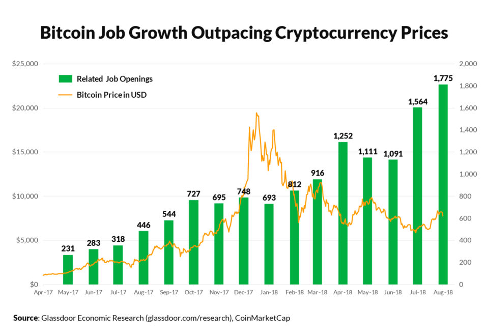 Bitcoin, Blockchain Jobs Openings Are Booming Hitting 18-Month High