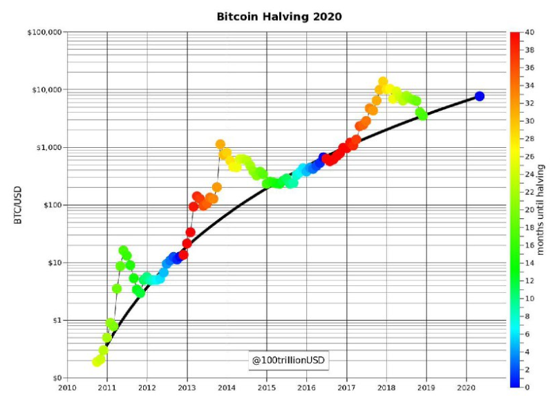 Bitcoin Halving Is 500 Days Away But What Does It Mean For Price Now