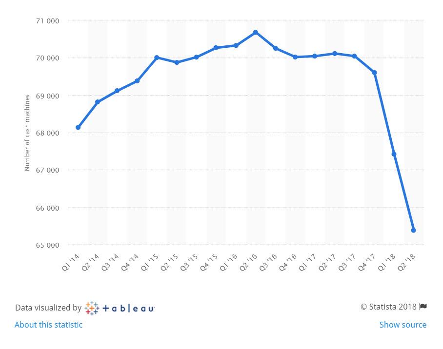 Statistica chart