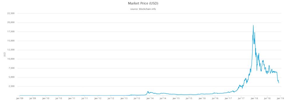 market-price-(usd)