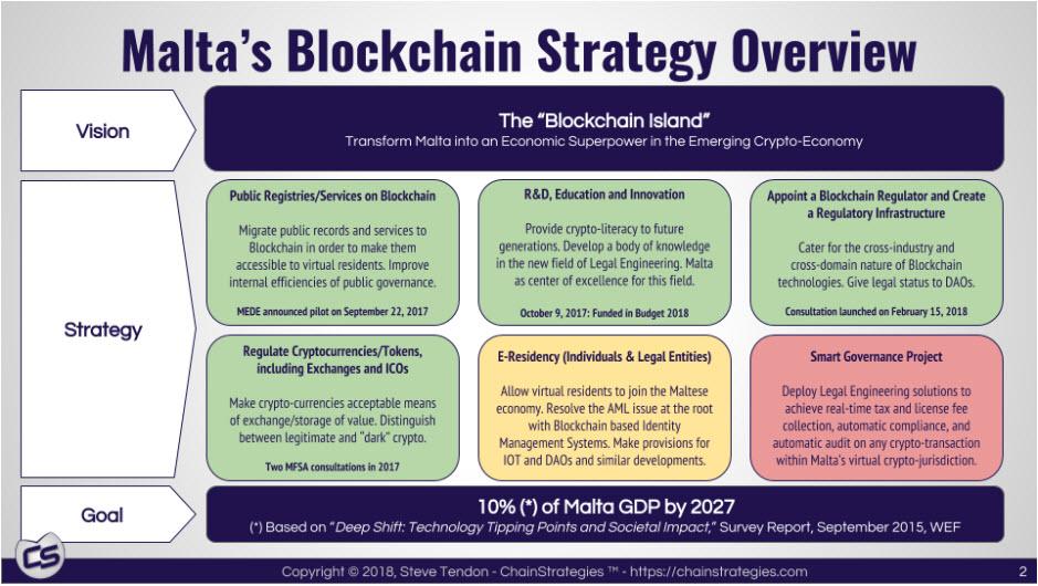 Malta Blockchain Strategy