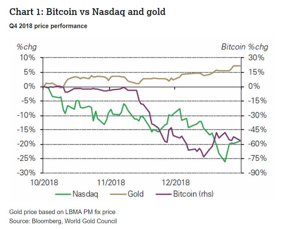 bitcoin vs nasdaq and gold