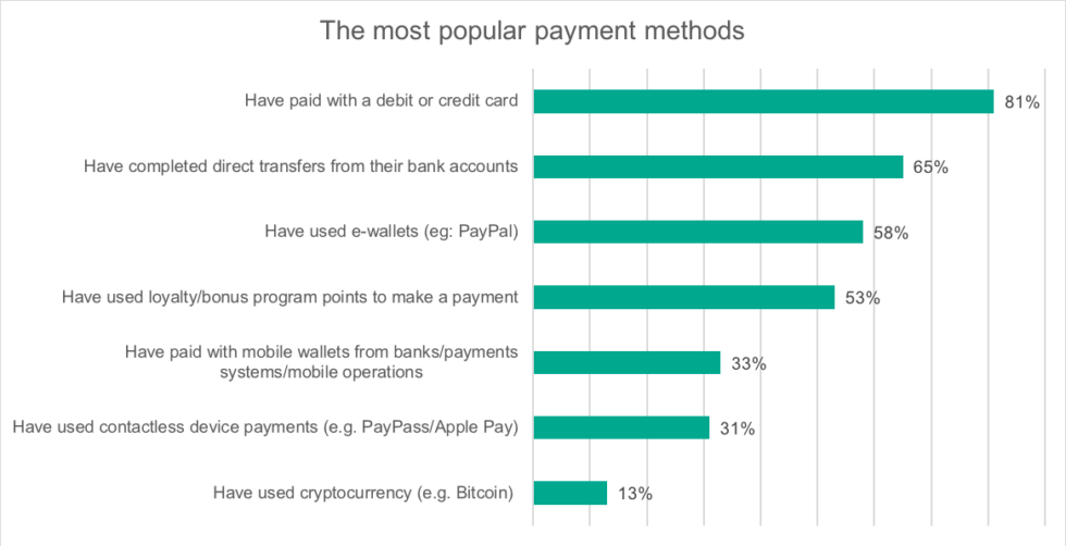 13 percent of people have used Bitcoin