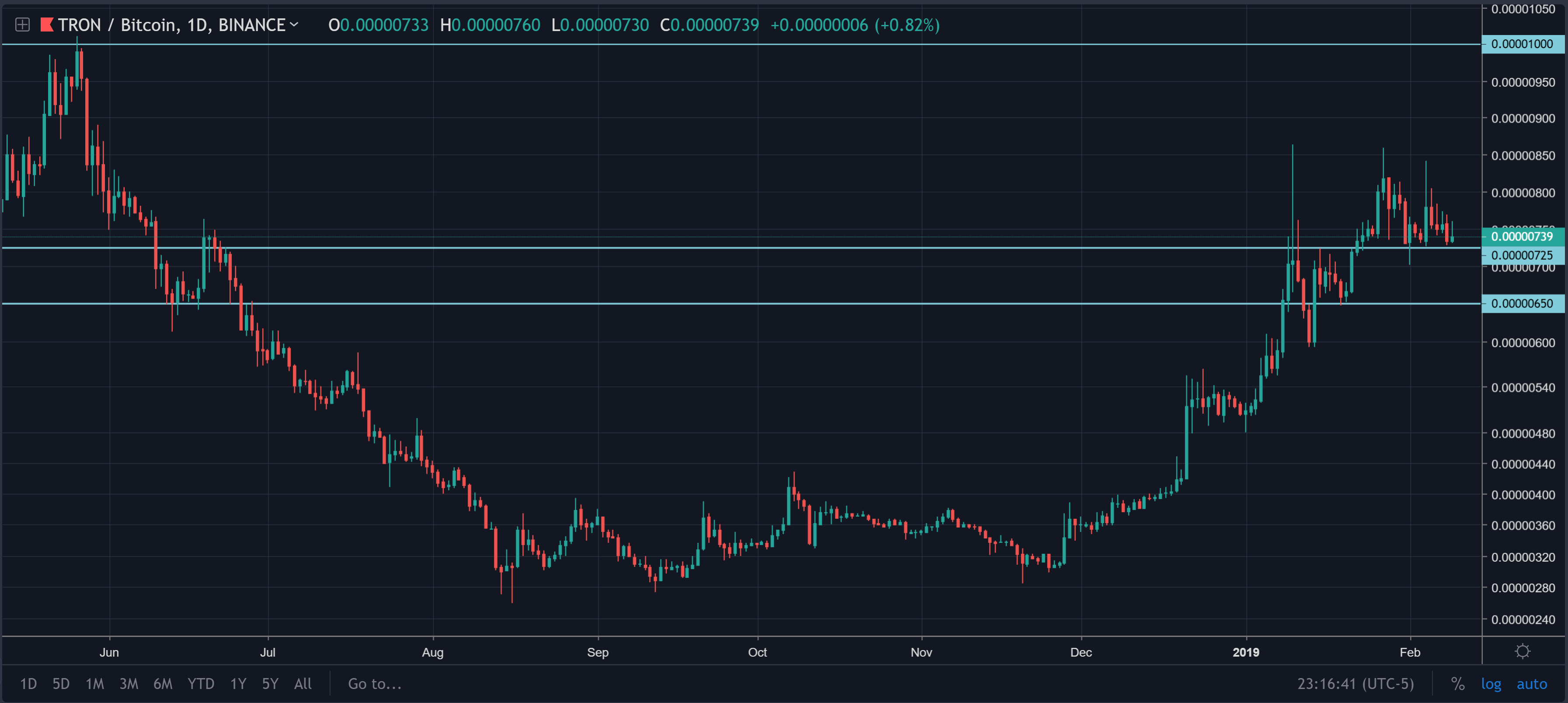 tron trx price daily