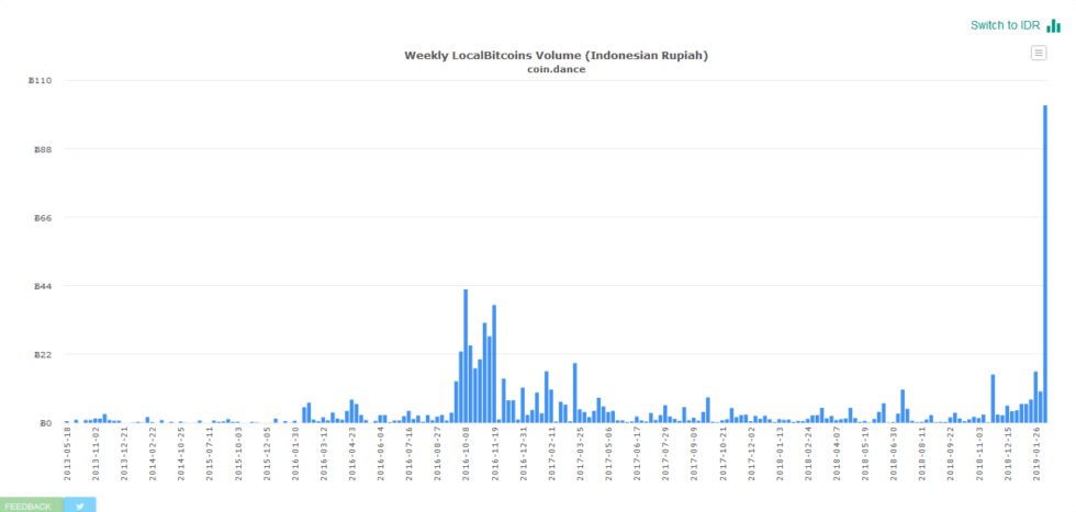 Indonesia weekly Bitcoin trading volume