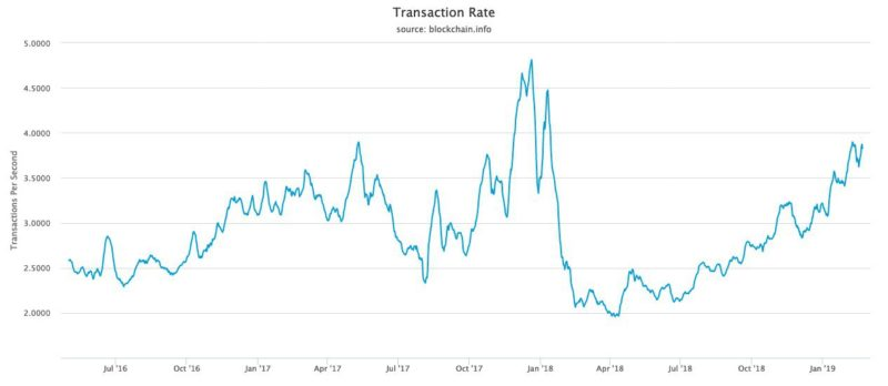 Bitcoin transaction per second