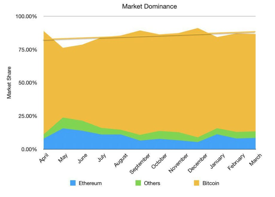 bitcoin dominance