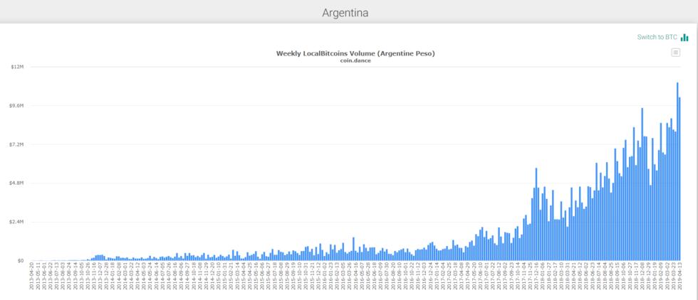 通胀率飙升至四年来最高,巴西比特币交易量不断攀升