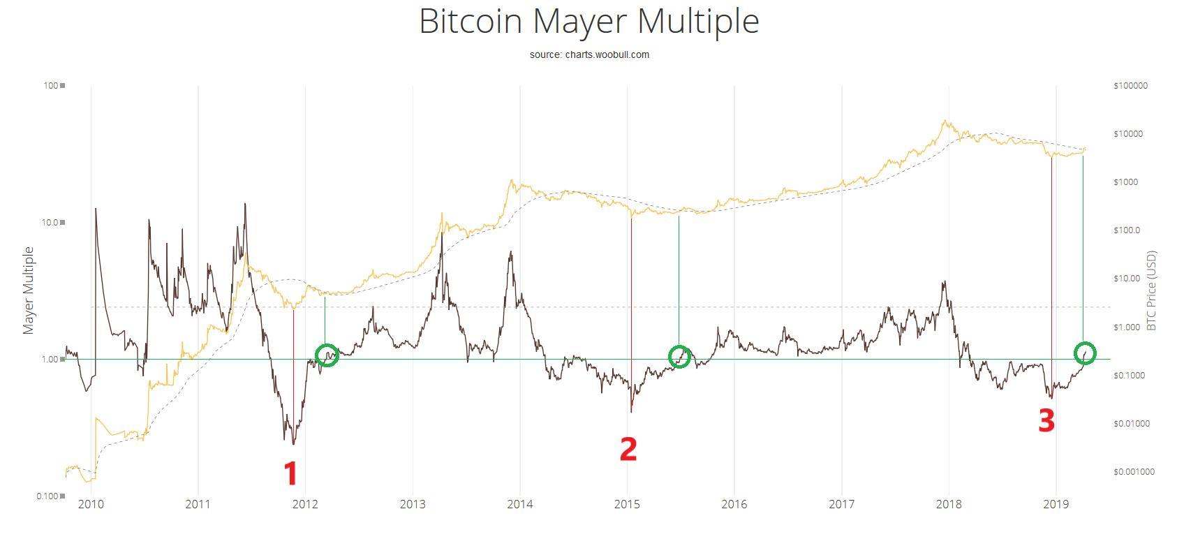 Bitcoin already bottomed out