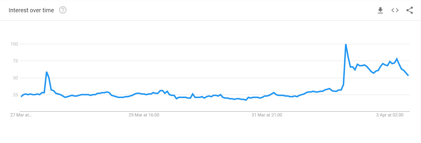 Bitcoin Searches 7 Days