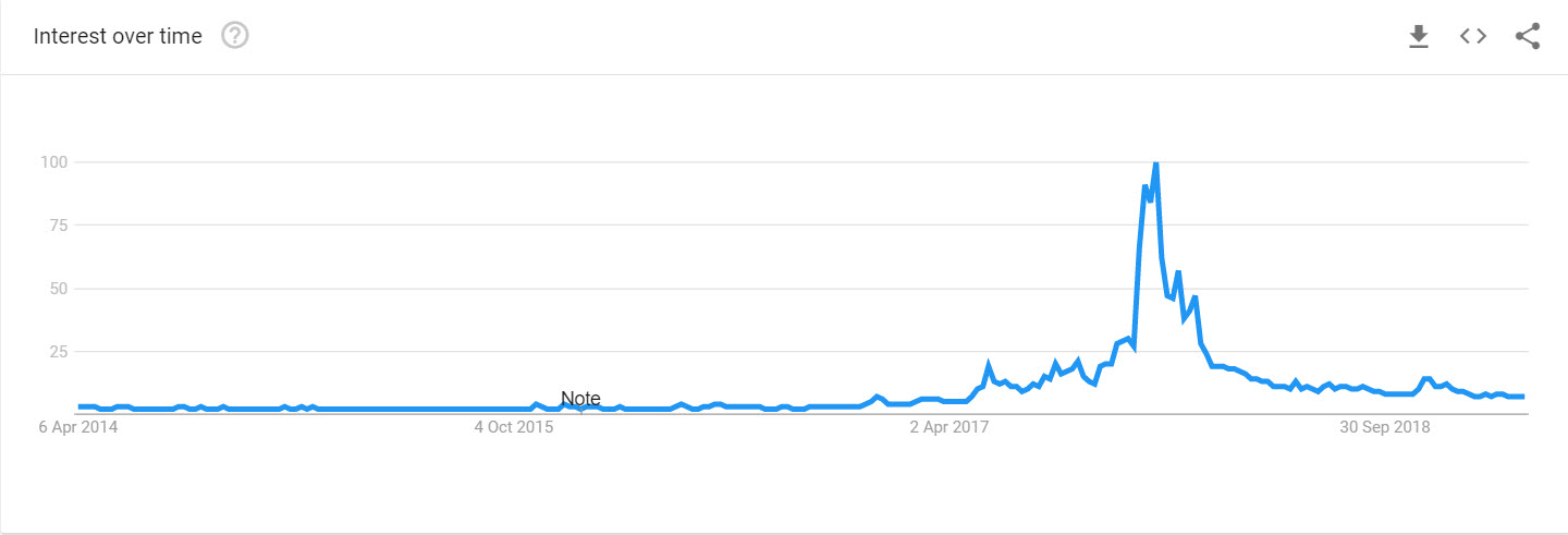 Bitcoin Searches U.S. Past 5 Years