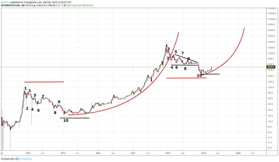 Ethereum Price Forecast - ETHUSD Meets Resistance At $180 Level