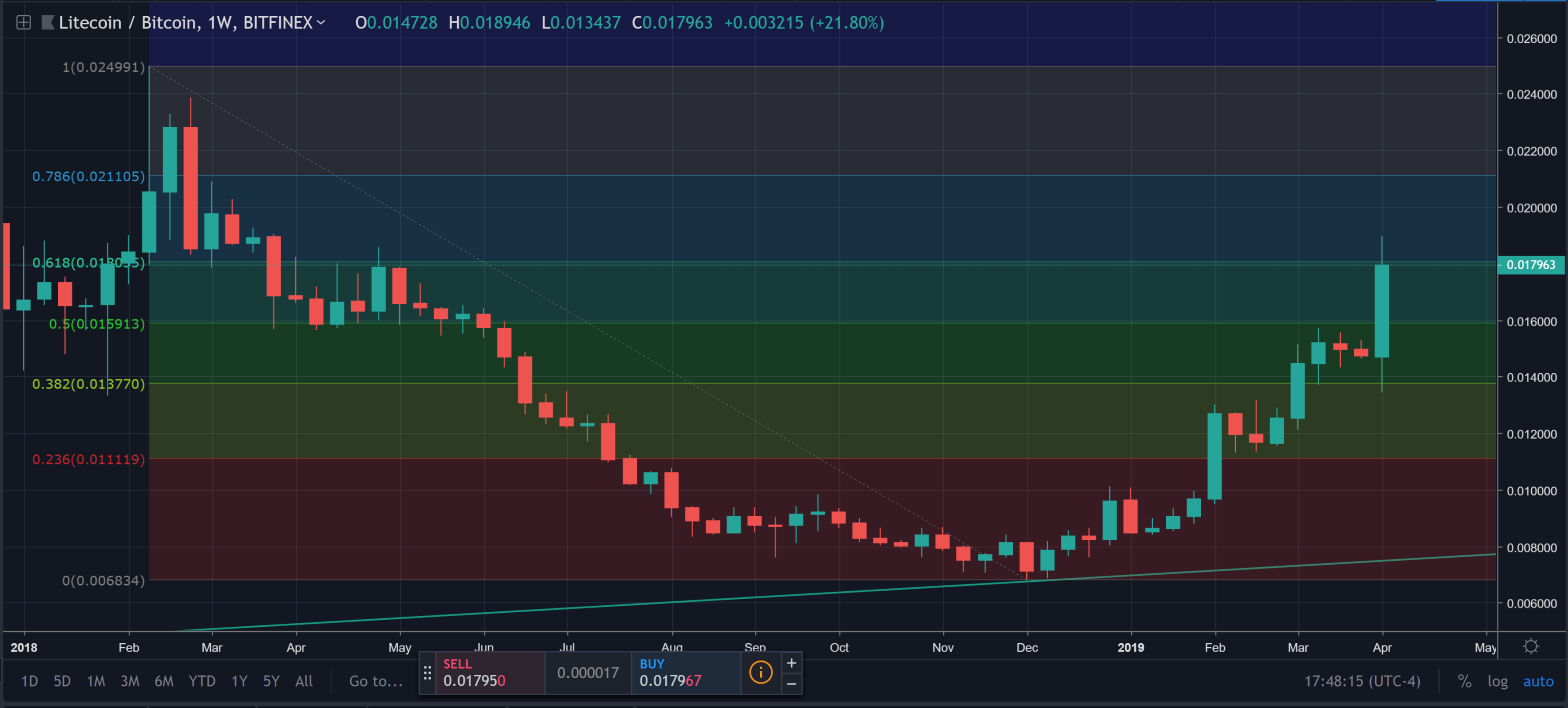 litecoin weekly fib levels