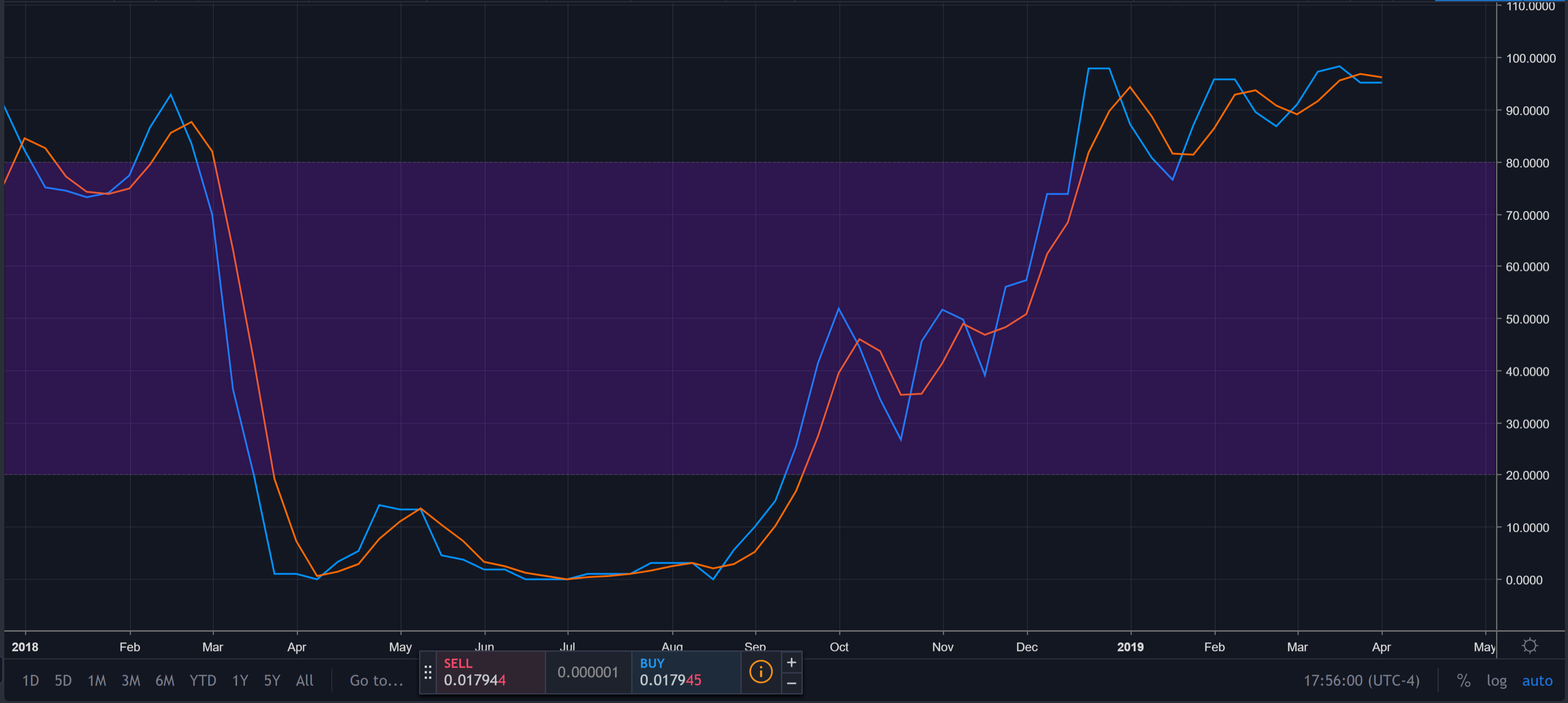 litecoin weekly stochastic rsi