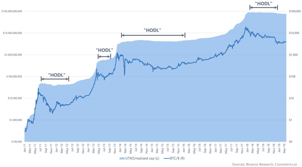 Người dân Hodl Bitcoin trên thị trường gấu