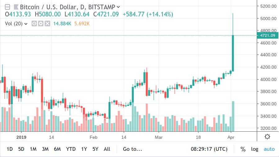 Почему цена за Bitcoin (BTC) впервые за 5 месяцев приблизилась к 5000$