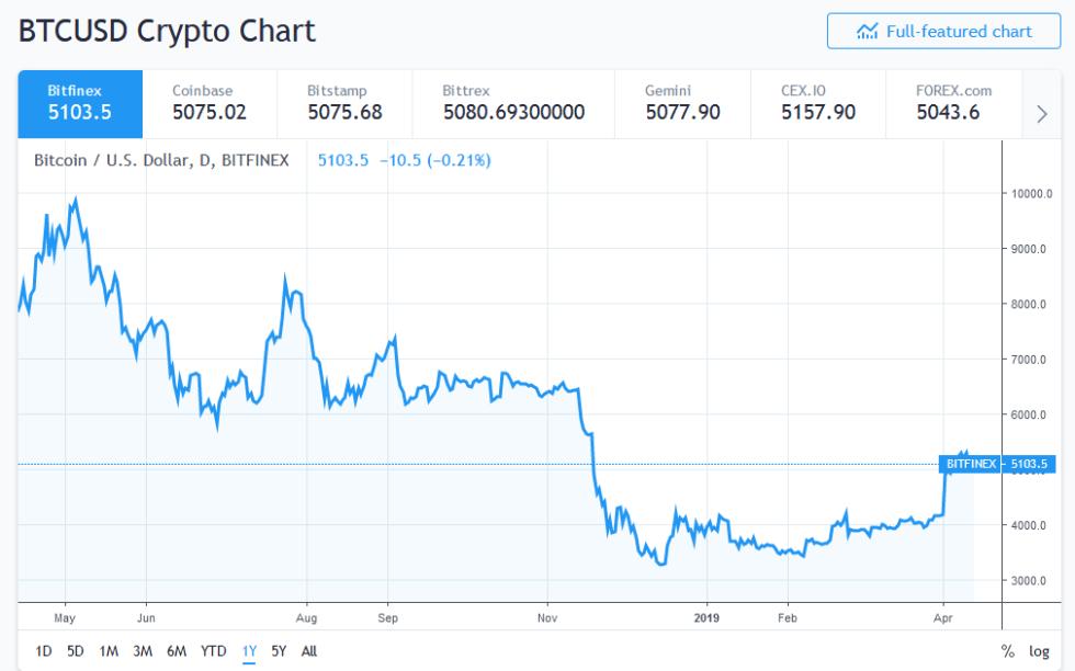 Bitcoin dưới đáy