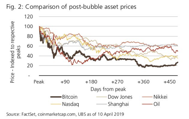 Bitcoin compared to Stock market bubbles
