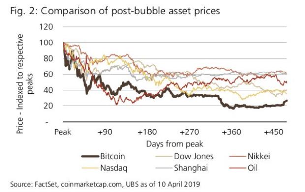 Bitcoin compared to Stock market bubbles