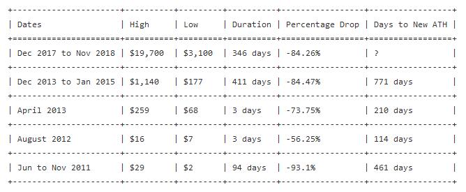 Bitcoin price crashes