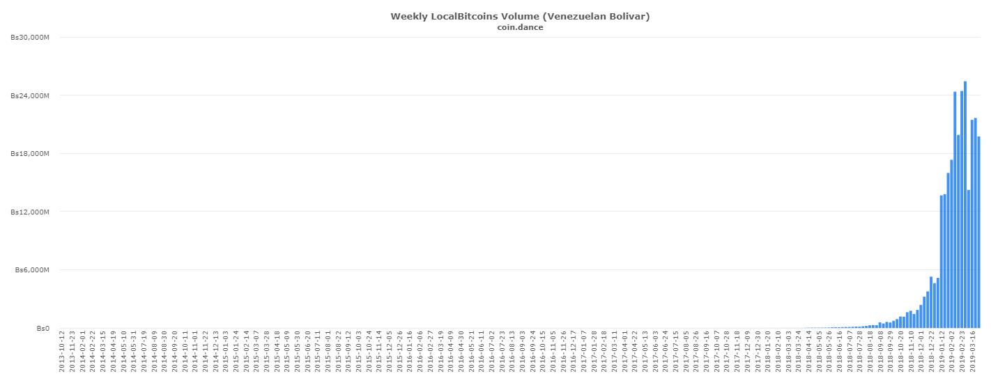 coin-dance-localbitcoins-VES-volume (1)