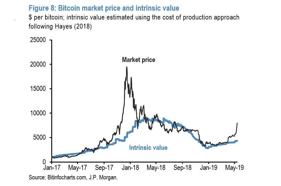 bitcoin jpmorgan