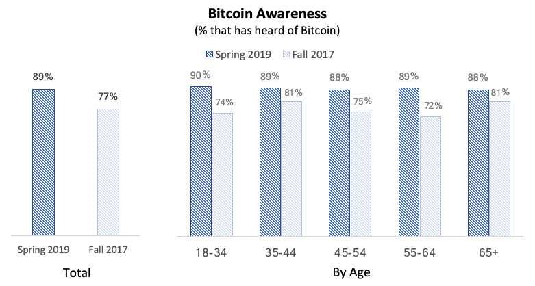 BTC awareness