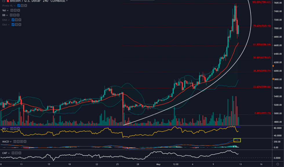 Parabolic Advance Halts For Now – So What's Next For Bitcoin Price?