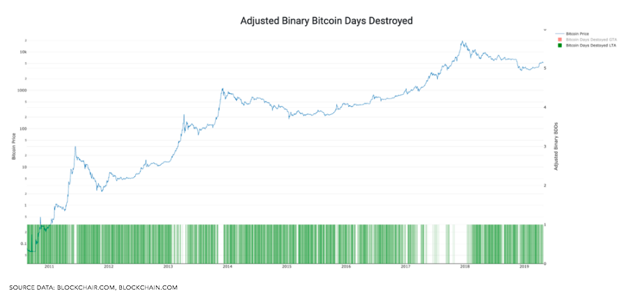 Bitcoin days destroyed