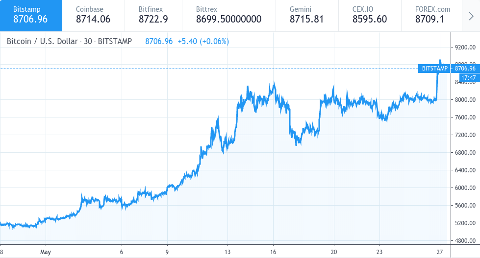 Max Keiser Says 28k Bitcoin Still In Play After Eu Elections Results