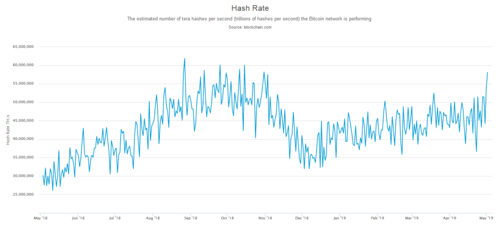 Bitcoin hash rate reaches new 2019 high