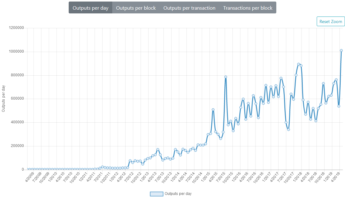 Bitcoin outputs per day on the rise