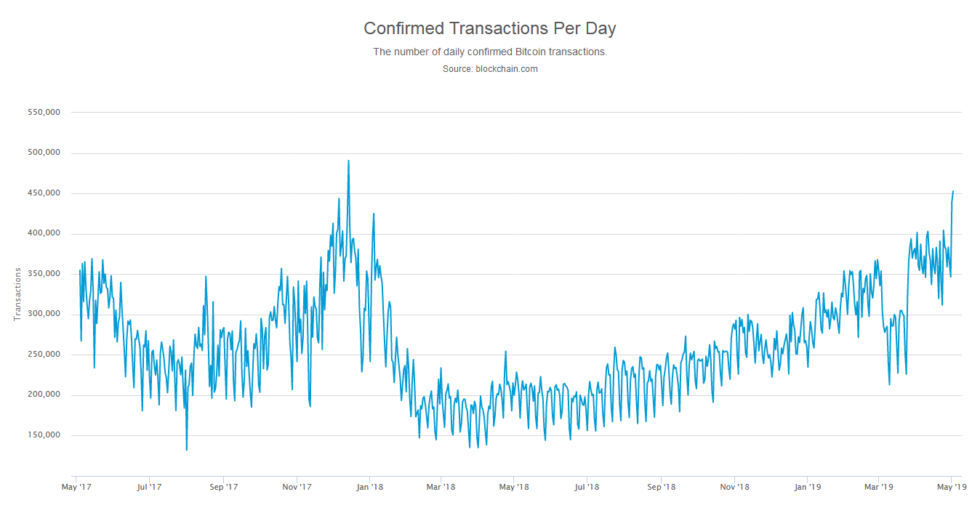 Bitcon on-chain transaction reaches new 16-month high
