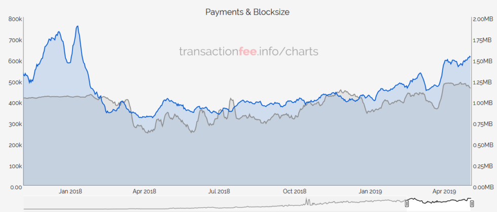Bitcoin blocksize average 1.15MB