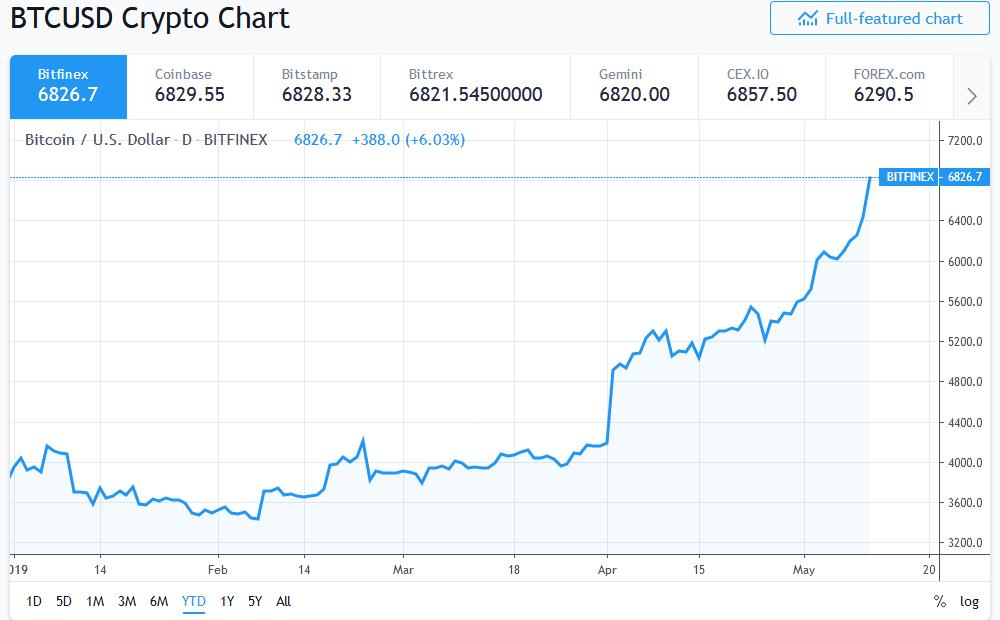 Bitcoin Approaching $7,000