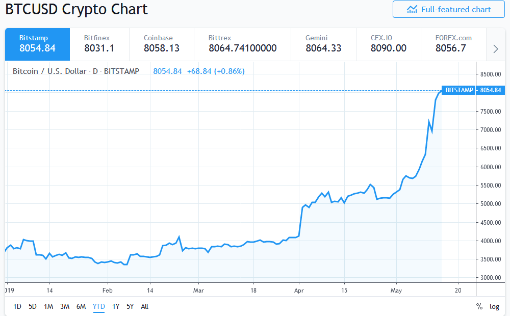 Max Keiser Reaffirms 100k Bitcoin Price Prediction