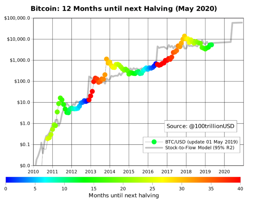 Bitcoin-price-10k-by-2020-halving-model-stock-flow/